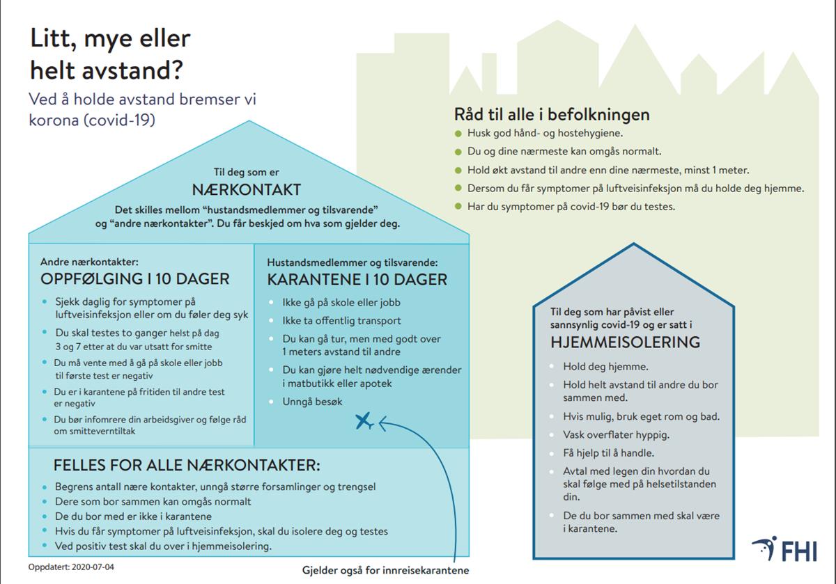 Oppdatert Informasjon Om Koronaviruset Hoylandet Kommune